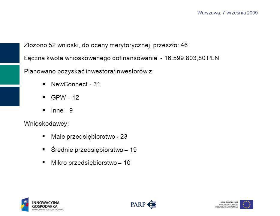 Warszawa, 7 września 2009 Złożono 52 wnioski, do oceny merytorycznej, przeszło: 46 Łączna kwota wnioskowanego dofinansowania - 16.599.803,80 PLN Planowano pozyskać inwestora/inwestorów z: NewConnect - 31 GPW - 12 Inne - 9 Wnioskodawcy: Małe przedsiębiorstwo - 23 Średnie przedsiębiorstwo – 19 Mikro przedsiębiorstwo – 10