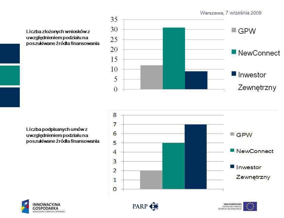 Warszawa, 7 września 2009 Liczba złożonych wniosków z uwzględnieniem podziału na poszukiwane źródła finansowania Liczba podpisanych umów z uwzględnieniem podziału na poszukiwane źródła finansowania