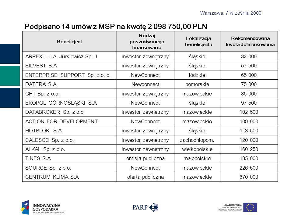 Warszawa, 7 września 2009 Podpisano 14 umów z MSP na kwotę 2 098 750,00 PLN Beneficjent Rodzaj poszukiwanego finansowania Lokalizacja beneficjenta Rekomendowana kwota dofinansowania ARPEX L.