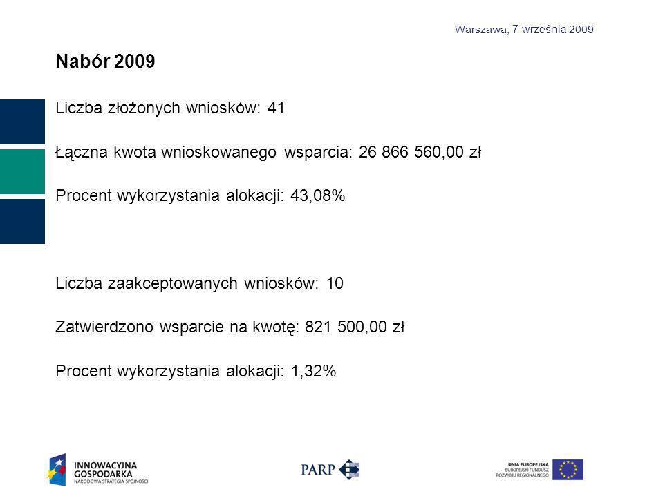 Warszawa, 7 września 2009 Nabór 2009 Liczba złożonych wniosków: 41 Łączna kwota wnioskowanego wsparcia: 26 866 560,00 zł Procent wykorzystania alokacji: 43,08% Liczba zaakceptowanych wniosków: 10 Zatwierdzono wsparcie na kwotę: 821 500,00 zł Procent wykorzystania alokacji: 1,32%