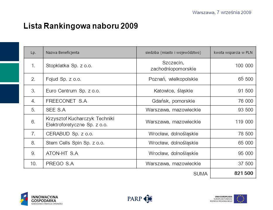 Warszawa, 7 września 2009 Lista Rankingowa naboru 2009 Lp.Nazwa Beneficjenta siedziba (miasto i wojew ó dztwo) kwota wsparcia w PLN 1.Stopklatka Sp.