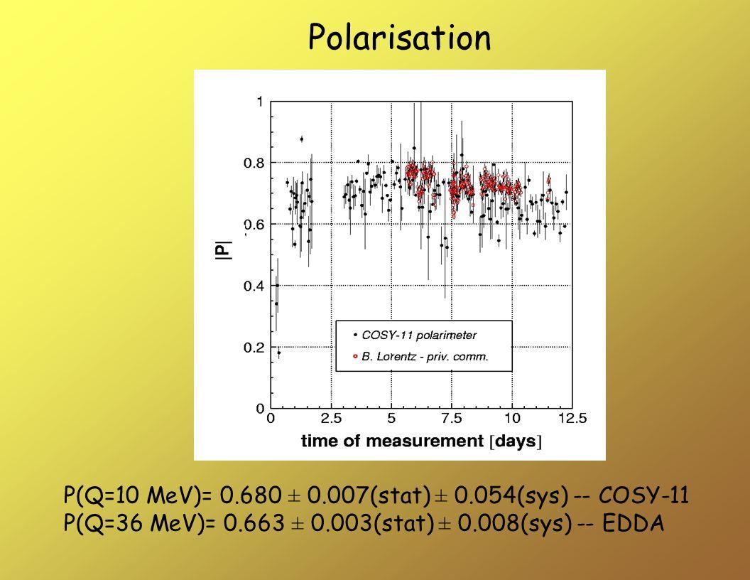 P(Q=10 MeV)= 0.680 ± 0.007(stat) ± 0.054(sys) -- COSY-11 P(Q=36 MeV)= 0.663 ± 0.003(stat) ± 0.008(sys) -- EDDA Polarisation