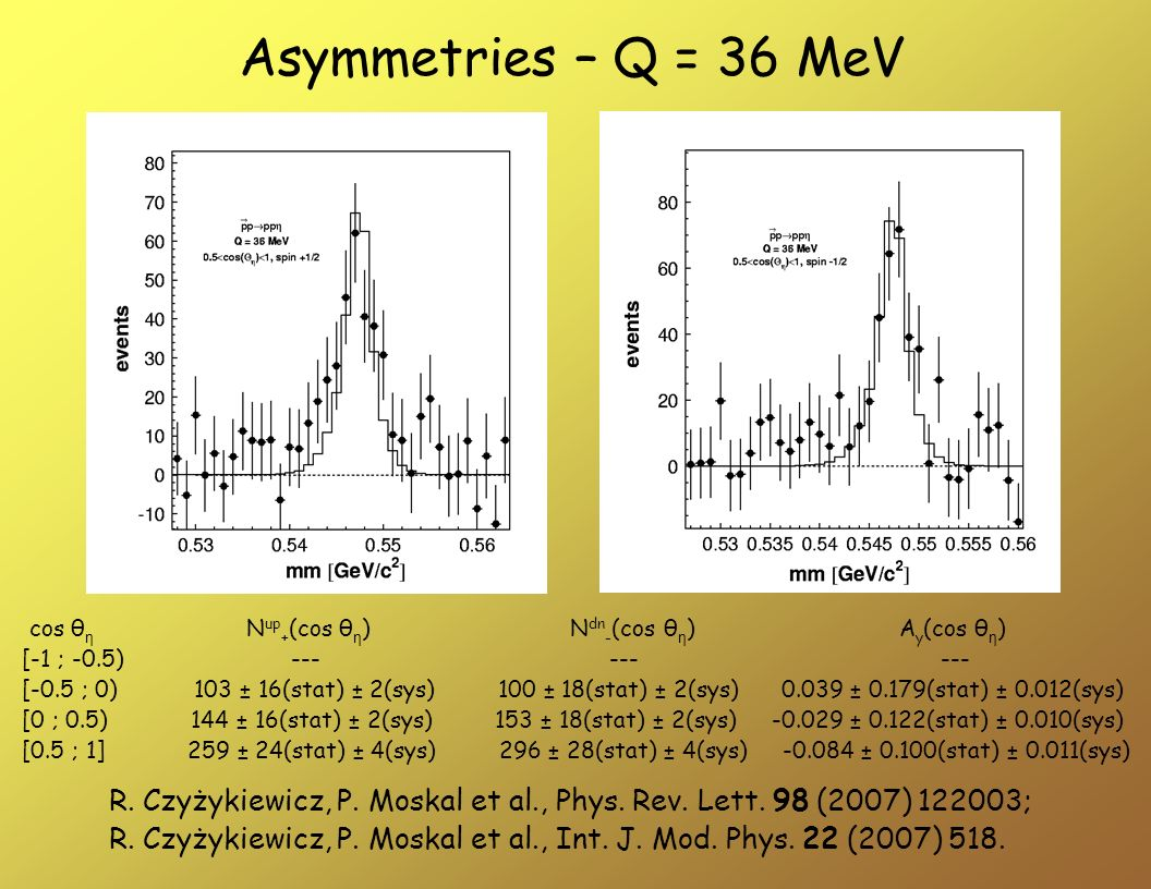 Asymmetries – Q = 36 MeV cos θ η N up + (cos θ η ) N dn - (cos θ η ) A y (cos θ η ) [-1 ; -0.5) --- --- --- [-0.5 ; 0) 103 ± 16(stat) ± 2(sys) 100 ± 18(stat) ± 2(sys) 0.039 ± 0.179(stat) ± 0.012(sys) [0 ; 0.5) 144 ± 16(stat) ± 2(sys) 153 ± 18(stat) ± 2(sys) -0.029 ± 0.122(stat) ± 0.010(sys) [0.5 ; 1] 259 ± 24(stat) ± 4(sys) 296 ± 28(stat) ± 4(sys) -0.084 ± 0.100(stat) ± 0.011(sys) R.