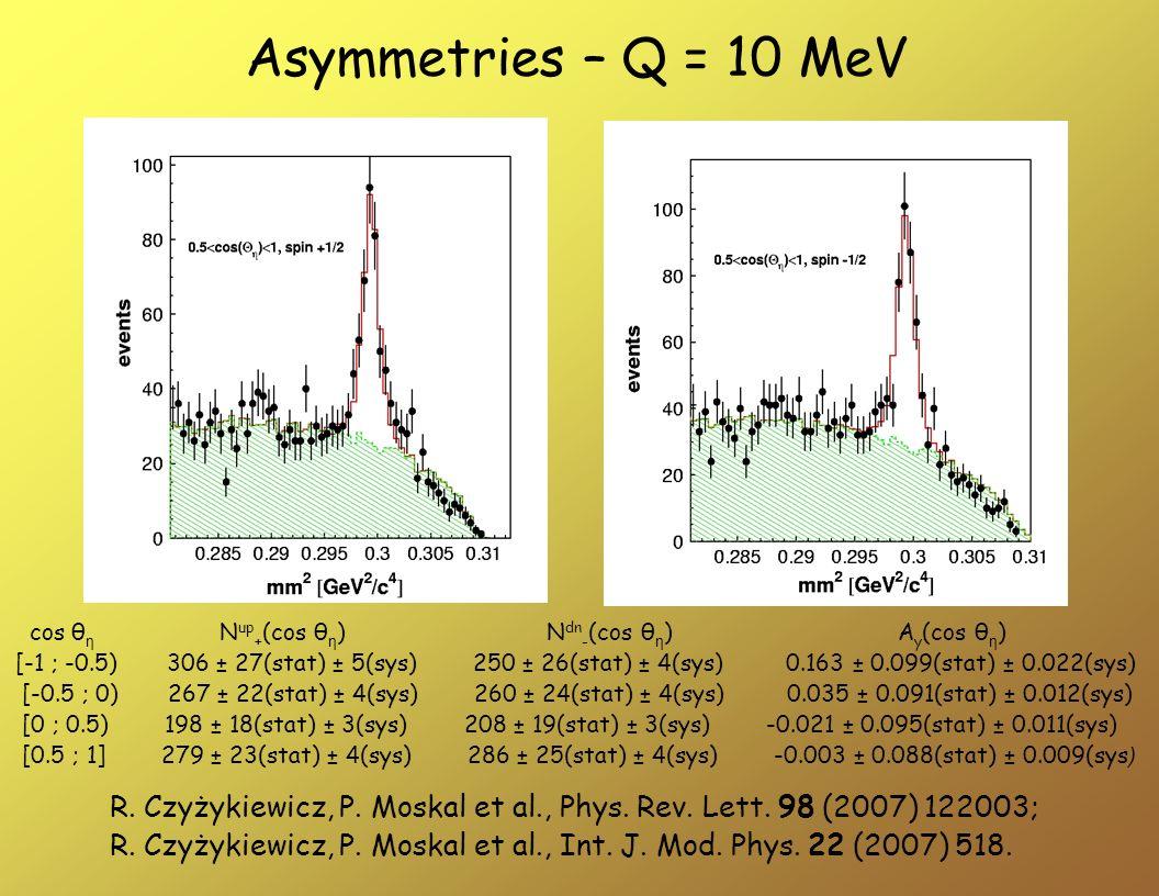 Asymmetries – Q = 10 MeV cos θ η N up + (cos θ η ) N dn - (cos θ η ) A y (cos θ η ) [-1 ; -0.5) 306 ± 27(stat) ± 5(sys) 250 ± 26(stat) ± 4(sys) 0.163
