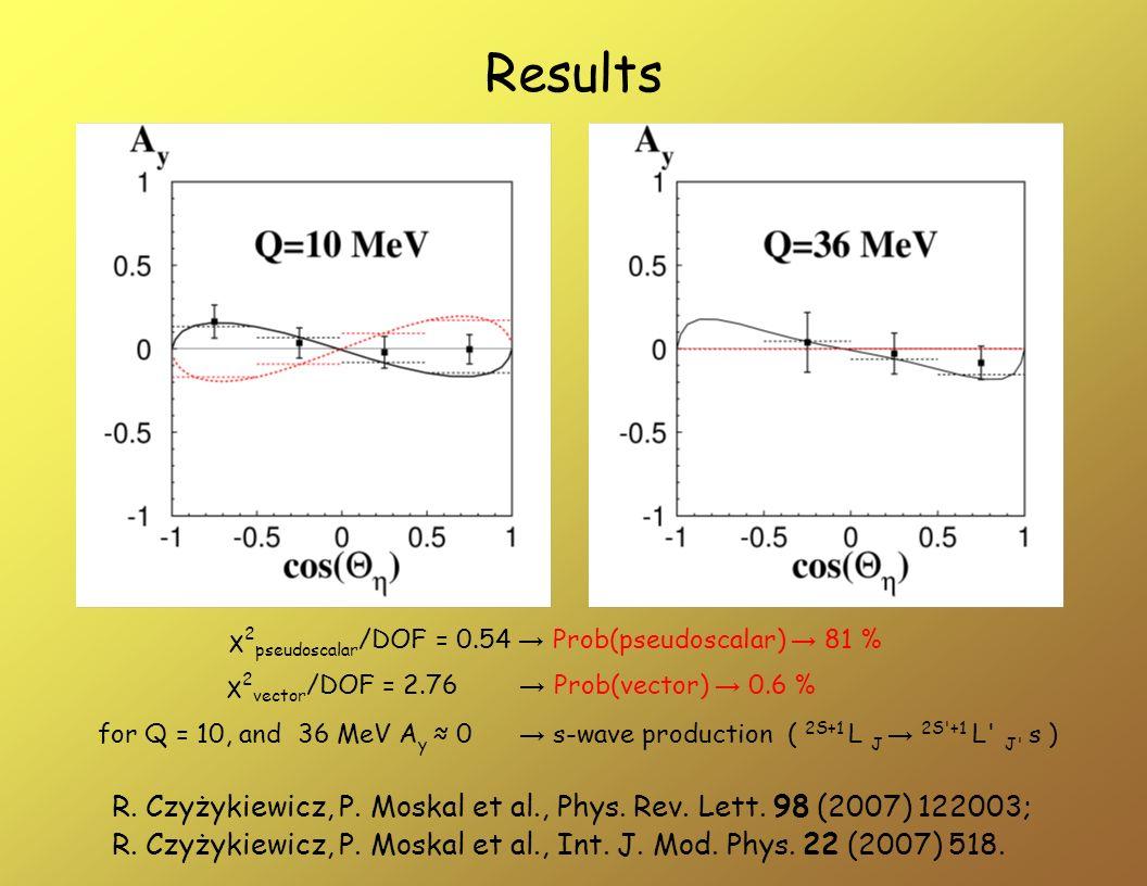 χ 2 pseudoscalar /DOF = 0.54 Prob(pseudoscalar) 81 % χ 2 vector /DOF = 2.76 Prob(vector) 0.6 % Results for Q = 10, and 36 MeV A y 0 s-wave production