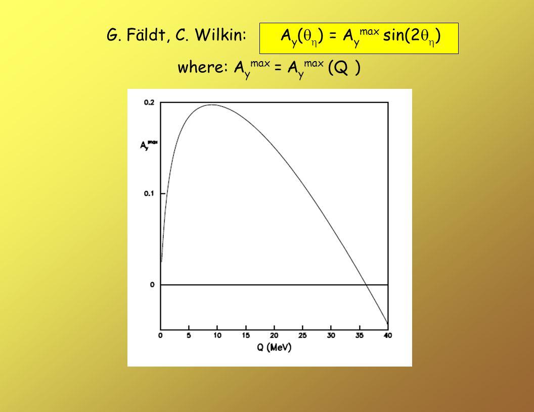 where: A y max = A y max (Q ) G. Fäldt, C. Wilkin: A y ( ) = A y max sin(2 )