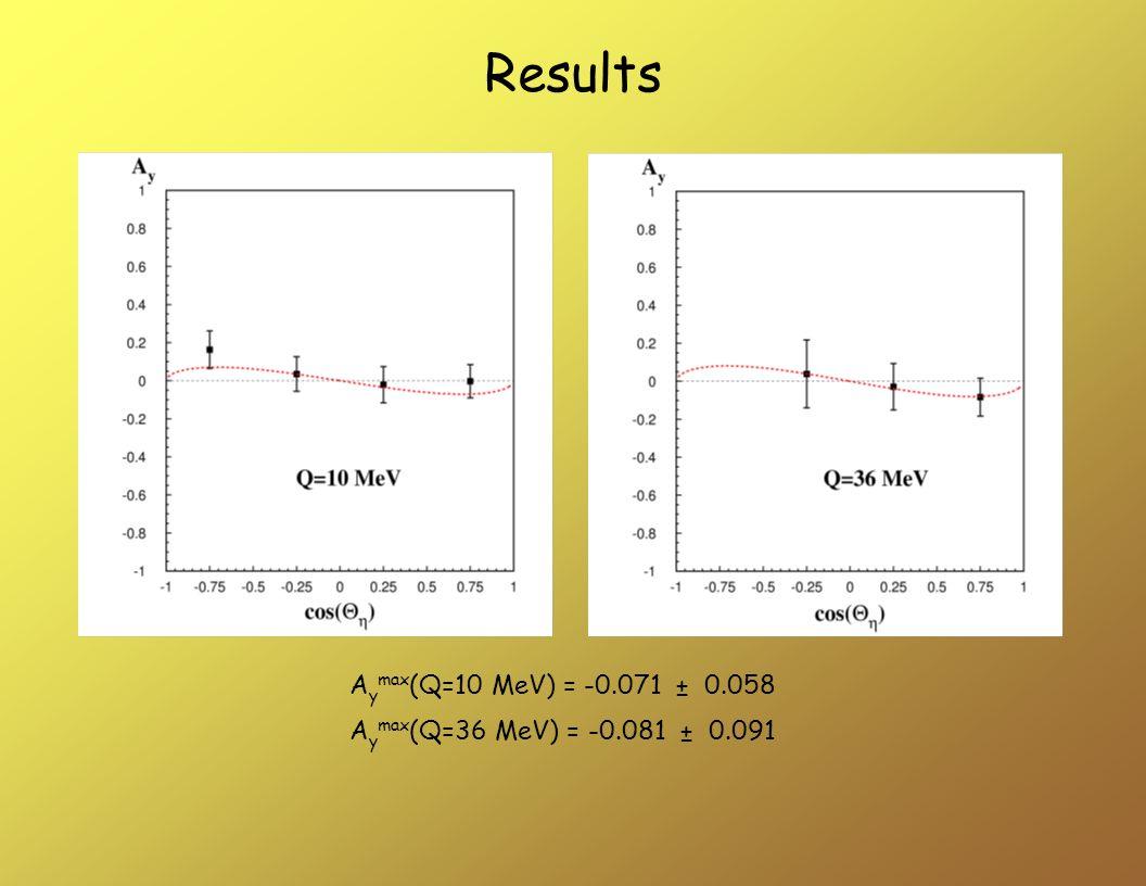 A y max (Q=10 MeV) = -0.071 ± 0.058 A y max (Q=36 MeV) = -0.081 ± 0.091 Results