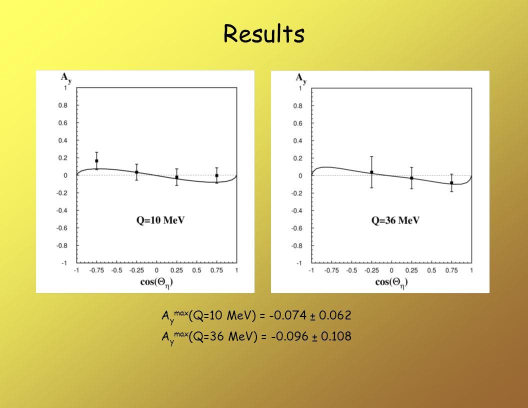 A y max (Q=10 MeV) = -0.074 ± 0.062 A y max (Q=36 MeV) = -0.096 ± 0.108 Results