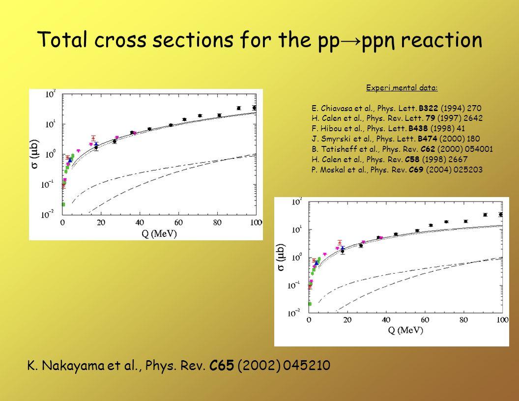 K. Nakayama et al., Phys. Rev. C65 (2002) 045210 Dane eksperymentalne: E. Chiavasa et al., Phys. Lett. B322 (1994) 270 H. Calen et al., Phys. Rev. Let