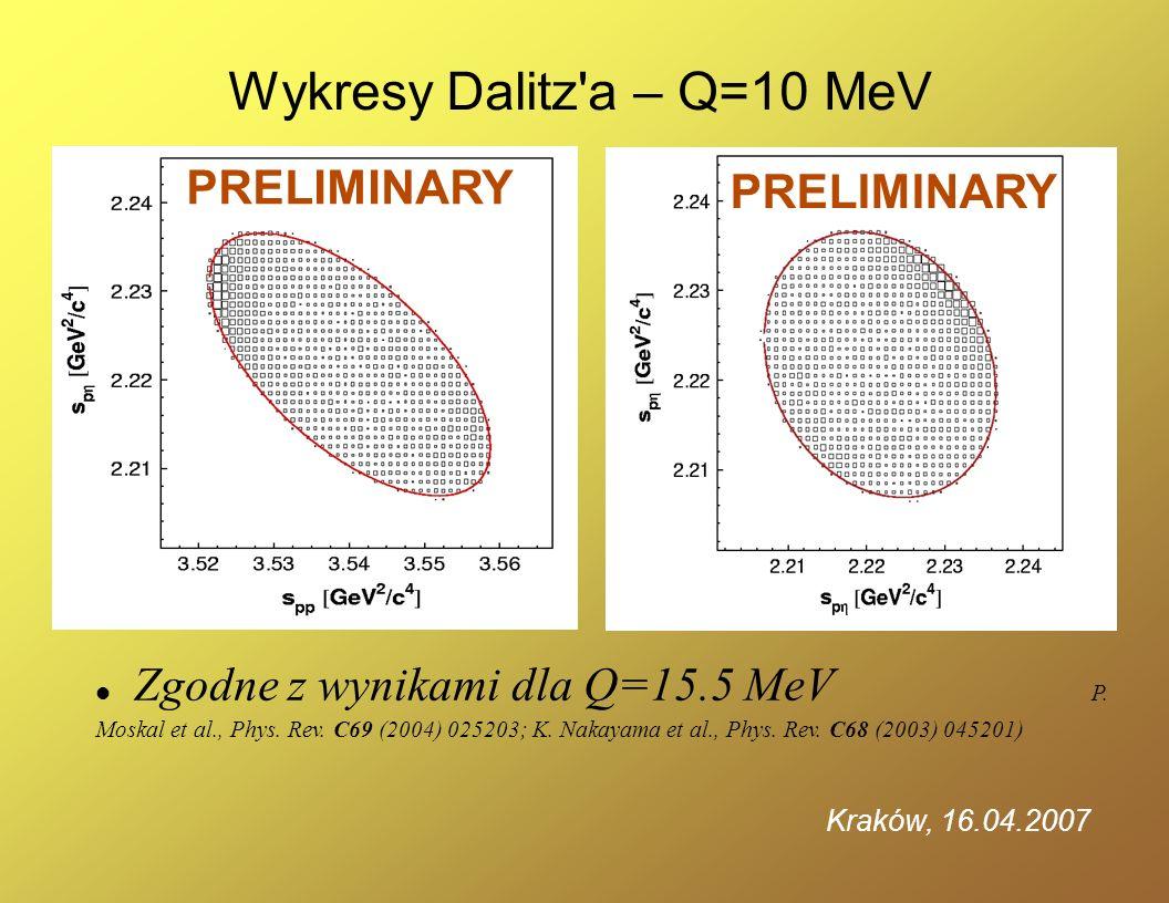 Wykresy Dalitz'a – Q=10 MeV PRELIMINARY Zgodne z wynikami dla Q=15.5 MeV P. Moskal et al., Phys. Rev. C69 (2004) 025203; K. Nakayama et al., Phys. Rev