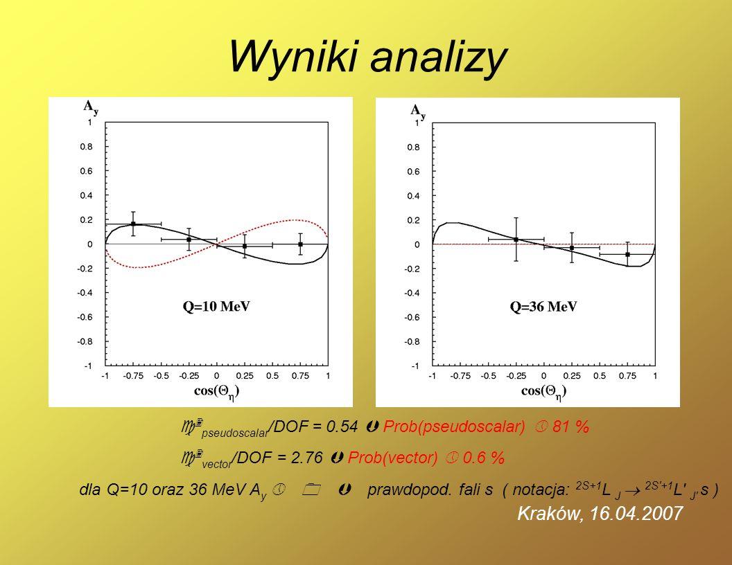 2 pseudoscalar /DOF = 0.54 Prob(pseudoscalar) 81 % 2 vector /DOF = 2.76 Prob(vector) 0.6 % Wyniki analizy dla Q=10 oraz 36 MeV A y 0 prawdopod. fali s
