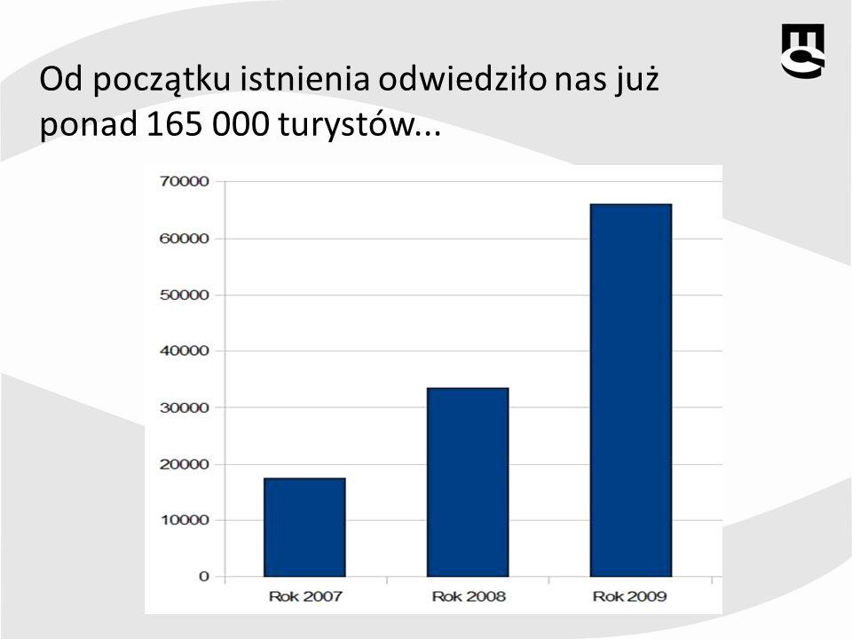 Od początku istnienia odwiedziło nas już ponad 165 000 turystów...