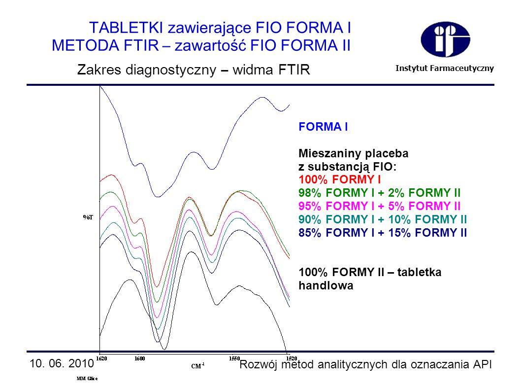 Instytut Farmaceutyczny FORMA I Mieszaniny placeba z substancją FIO: 100% FORMY I 98% FORMY I + 2% FORMY II 95% FORMY I + 5% FORMY II 90% FORMY I + 10