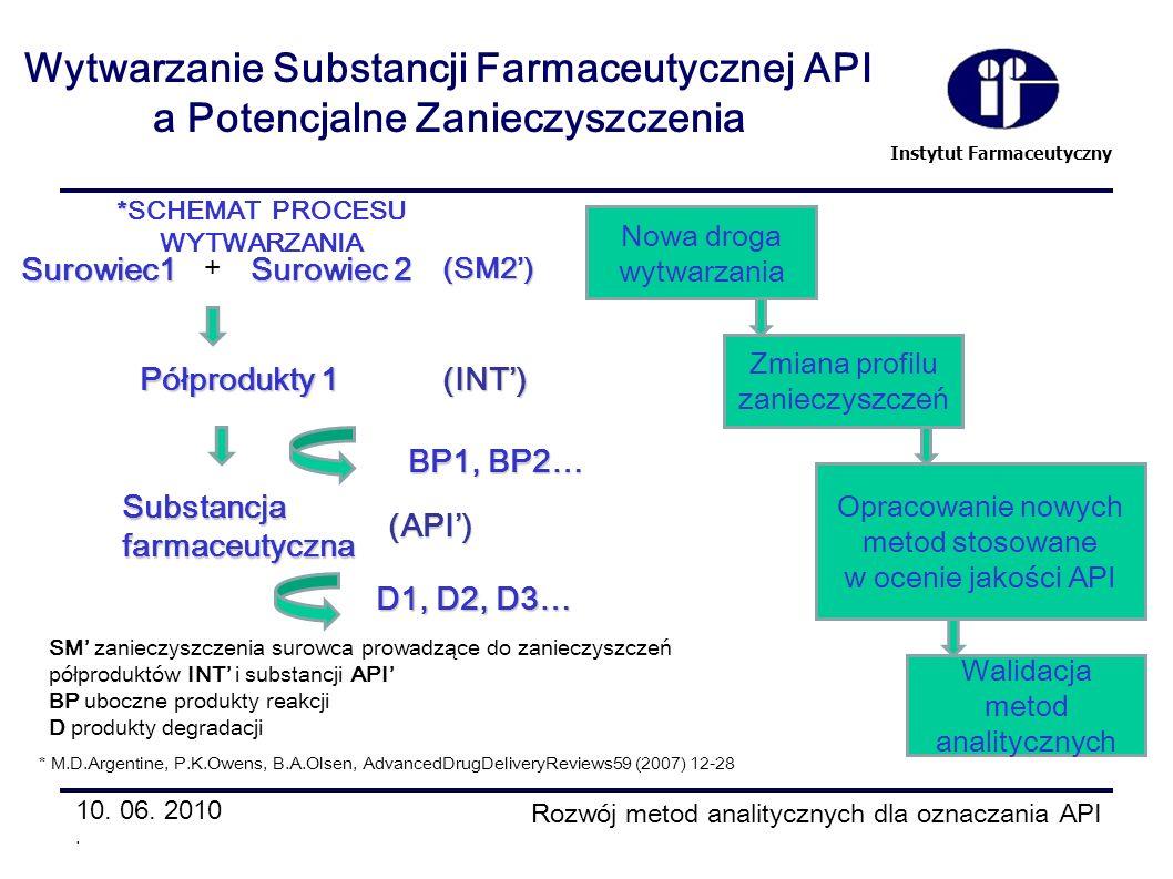 Instytut Farmaceutyczny Wytwarzanie Substancji Farmaceutycznej API a Potencjalne Zanieczyszczenia 10. 06. 2010. Rozwój metod analitycznych dla oznacza
