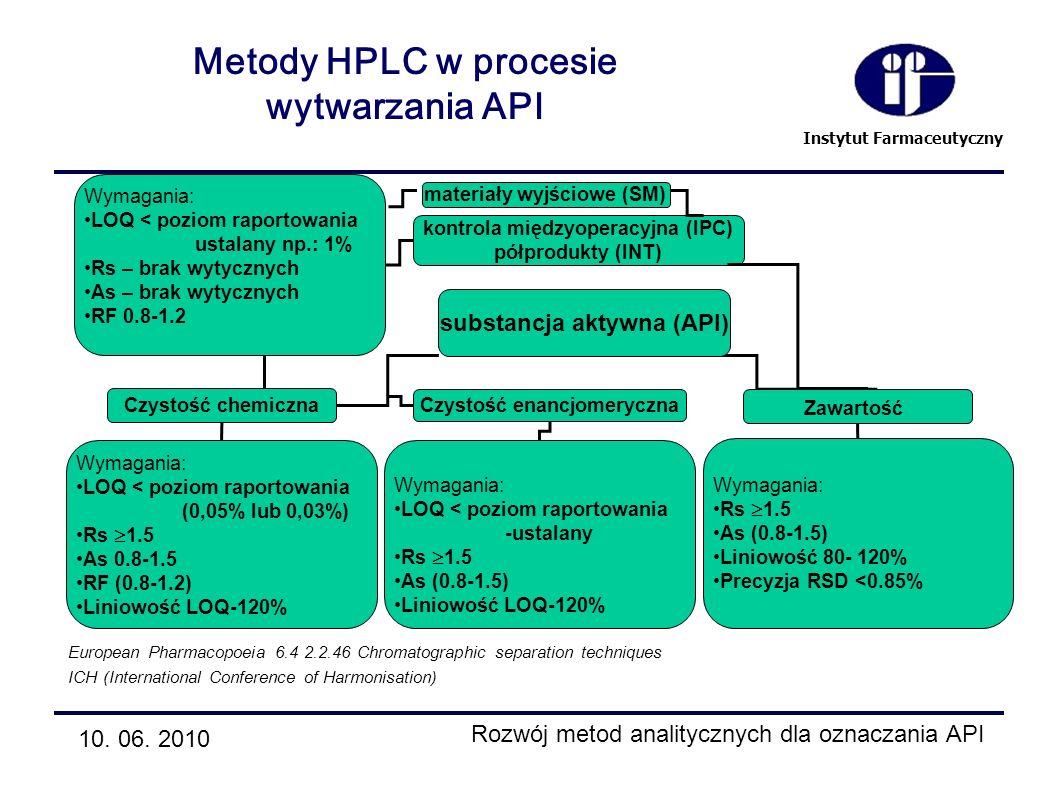 Instytut Farmaceutyczny Metody HPLC w procesie wytwarzania API substancja aktywna (API) Czystość chemiczna Czystość enancjomeryczna Zawartość Wymagani
