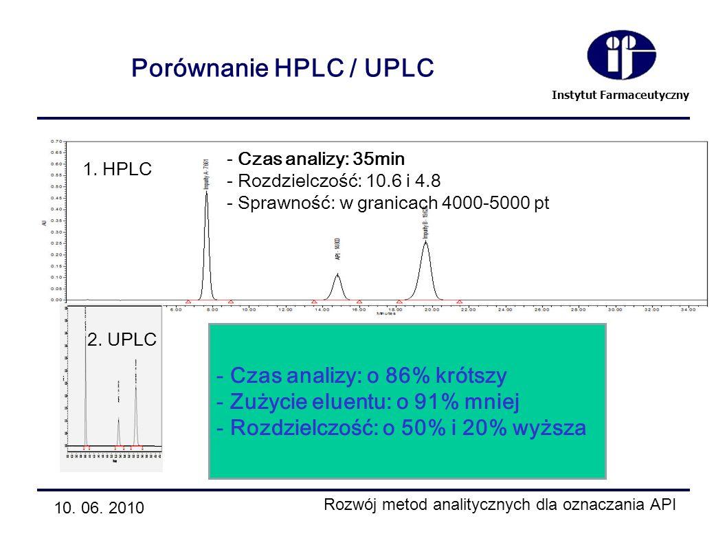 Instytut Farmaceutyczny Porównanie HPLC / UPLC - Czas analizy: 35min - Rozdzielczość: 10.6 i 4.8 - Sprawność: w granicach 4000-5000 pt 1. HPLC 2. UPLC