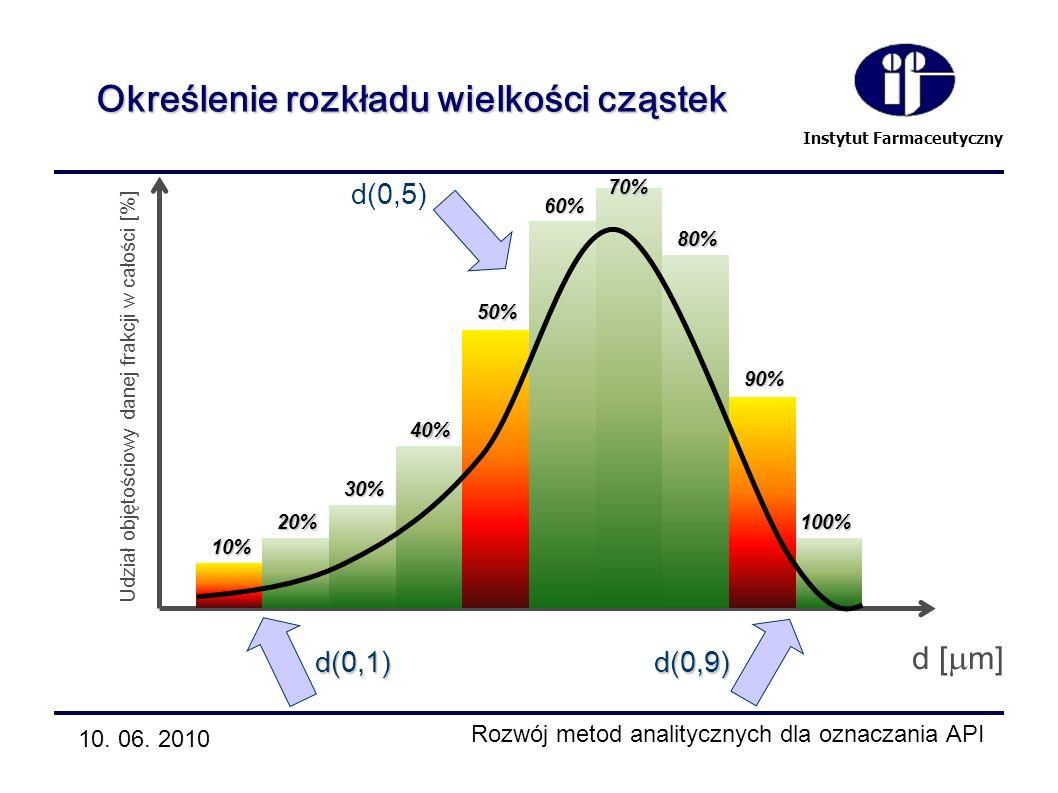 Instytut Farmaceutyczny 10% 20% 30% 40% 60% 50% 70% 80% 90% 100% d(0,1) d(0,9) d(0,5) d [ m] Udział objętościowy danej frakcji w całości [%] Określeni