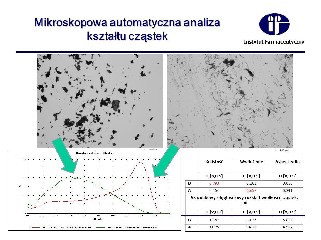 Instytut Farmaceutyczny Mikroskopowa automatyczna analiza kształtu cząstek KolistośćWydłużenieAspect ratio D [n,0.5] B0.7930.3620.636 A0.4640.6570.341