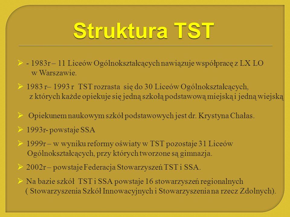 - 1983r – 11 Liceów Ogólnokształcących nawiązuje współpracę z LX LO w Warszawie. 1983 r– 1993 r TST rozrasta się do 30 Liceów Ogólnokształcących, z kt