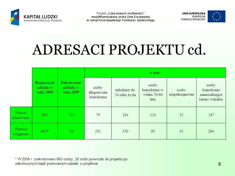 6 Projekt Czas nowych możliwości współfinansowany przez Unię Europejską w ramach Europejskiego Funduszu Społecznego Rozpoczęcie udziału w roku 2009 Zakończenie udziału w roku 2009 w tym: osoby długotrwale bezrobotne młodzież do 24 roku życia osoby bezrobotne w wieku 50-64 lata osoby niepełnosprawne osoby bezrobotne zamieszkujące tereny wiejskie Wartość planowana 6837057918412432 187 Wartość osiągnięta 663*7102013309345264 ADRESACI PROJEKTU cd.