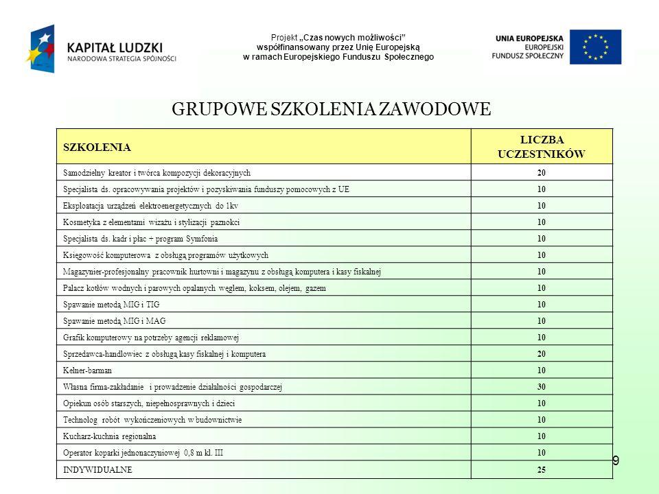 10 Projekt Czas nowych możliwości współfinansowany przez Unię Europejską w ramach Europejskiego Funduszu Społecznego REZULTATY PROJEKTU Rezultaty twarde dla 124 osób zostały opracowane Indywidualne Plany Działań 240 osób podniosło swoje kwalifikacje poprzez udział w szkoleniach 26 osób ukończyło przygotowanie zawodowe w miejscu pracy 311 osób ukończyło staż 53 osób zakończyło udział w pracach interwencyjnych 86 b.o.