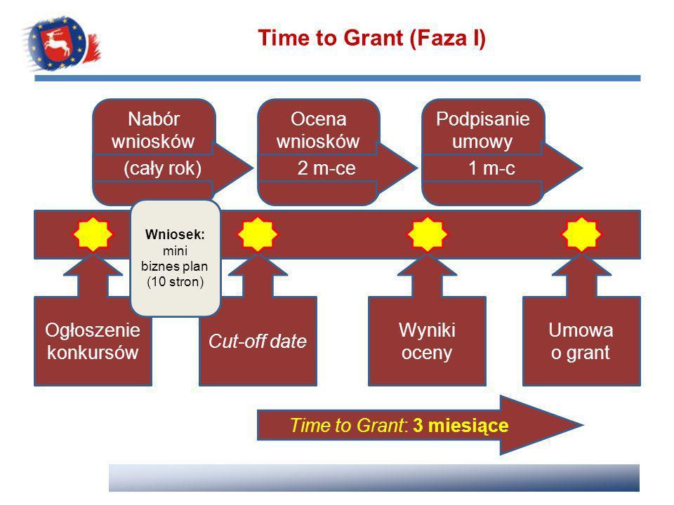 Time to Grant (Faza I) Podpisanie umowy Nabór wniosków (cały rok) Ocena wniosków 2 m-ce1 m-c Ogłoszenie konkursów Cut-off date Wyniki oceny Umowa o gr