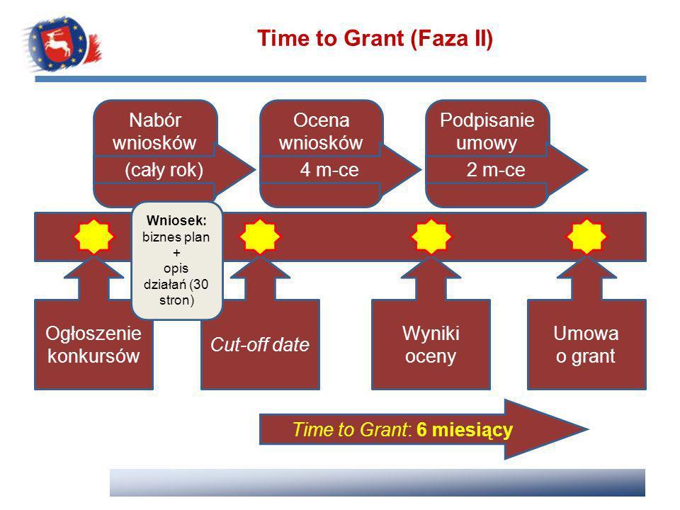 Time to Grant (Faza II) Podpisanie umowy Nabór wniosków (cały rok) Ocena wniosków 4 m-ce2 m-ce Ogłoszenie konkursów Cut-off date Wyniki oceny Umowa o