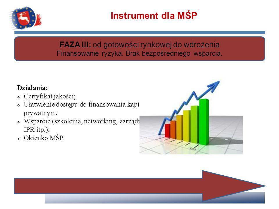 Instrument dla MŚP FAZA III: od gotowości rynkowej do wdrożenia Finansowanie ryzyka. Brak bezpośredniego wsparcia. Działania: Certyfikat jakości; Ułat