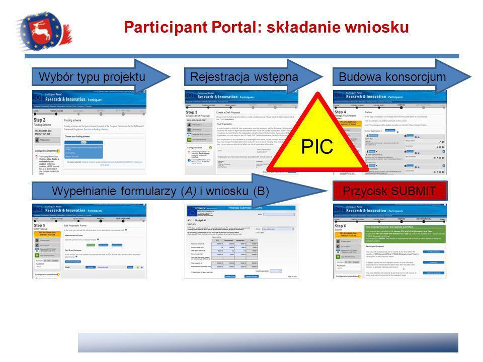 Participant Portal: składanie wniosku Wybór typu projektuRejestracja wstępnaBudowa konsorcjum Wypełnianie formularzy (A) i wniosku (B) Przycisk SUBMIT