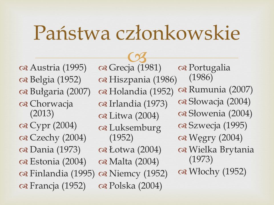 Austria (1995) Belgia (1952) Bułgaria (2007) Chorwacja (2013) Cypr (2004) Czechy (2004) Dania (1973) Estonia (2004) Finlandia (1995) Francja (1952) Gr