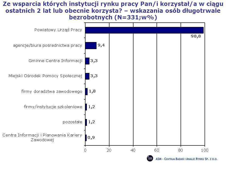 Ze wsparcia których instytucji rynku pracy Pan/i korzystał/a w ciągu ostatnich 2 lat lub obecnie korzysta? – wskazania osób długotrwale bezrobotnych (