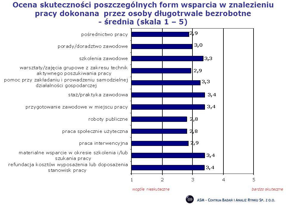 Ocena skuteczności poszczególnych form wsparcia w znalezieniu pracy dokonana przez osoby długotrwale bezrobotne - średnia (skala 1 – 5) wogóle nieskut