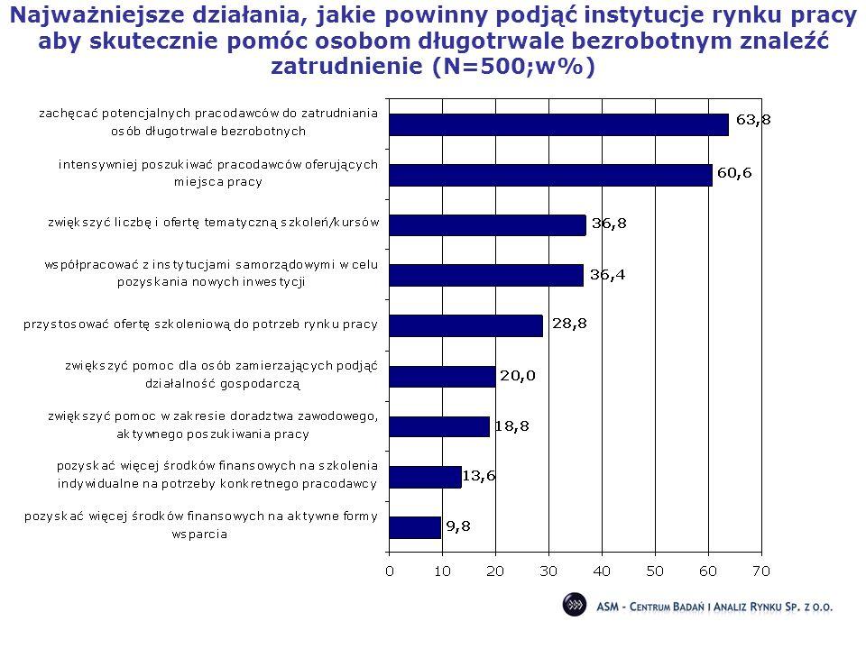 Najważniejsze działania, jakie powinny podjąć instytucje rynku pracy aby skutecznie pomóc osobom długotrwale bezrobotnym znaleźć zatrudnienie (N=500;w