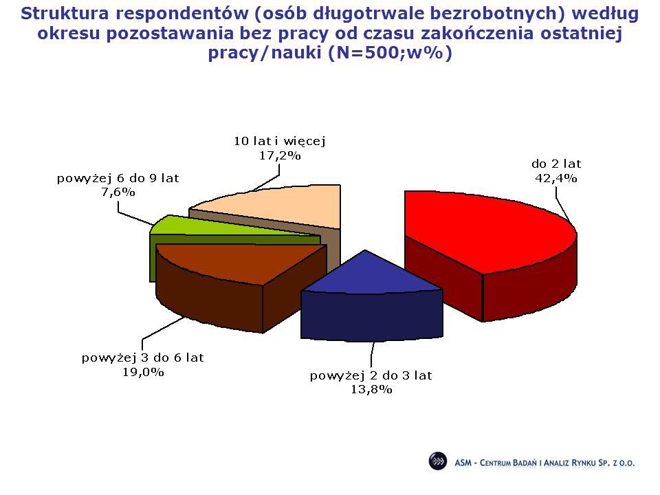 Struktura respondentów (osób długotrwale bezrobotnych) według okresu pozostawania bez pracy od czasu zakończenia ostatniej pracy/nauki (N=500;w%)