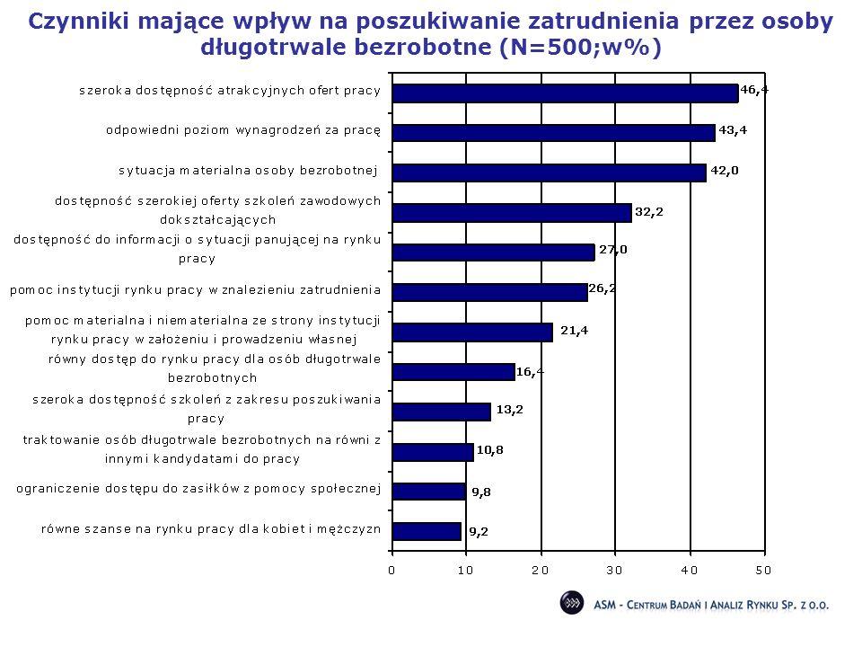 Czynniki mające wpływ na poszukiwanie zatrudnienia przez osoby długotrwale bezrobotne (N=500;w%)