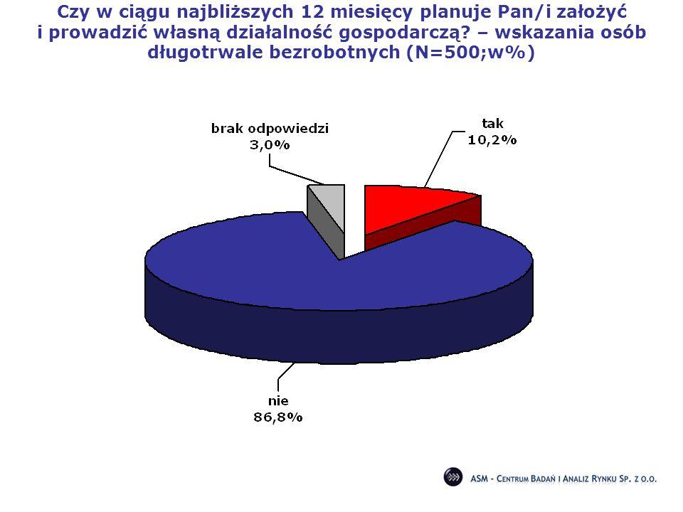 Czy w ciągu najbliższych 12 miesięcy planuje Pan/i założyć i prowadzić własną działalność gospodarczą? – wskazania osób długotrwale bezrobotnych (N=50