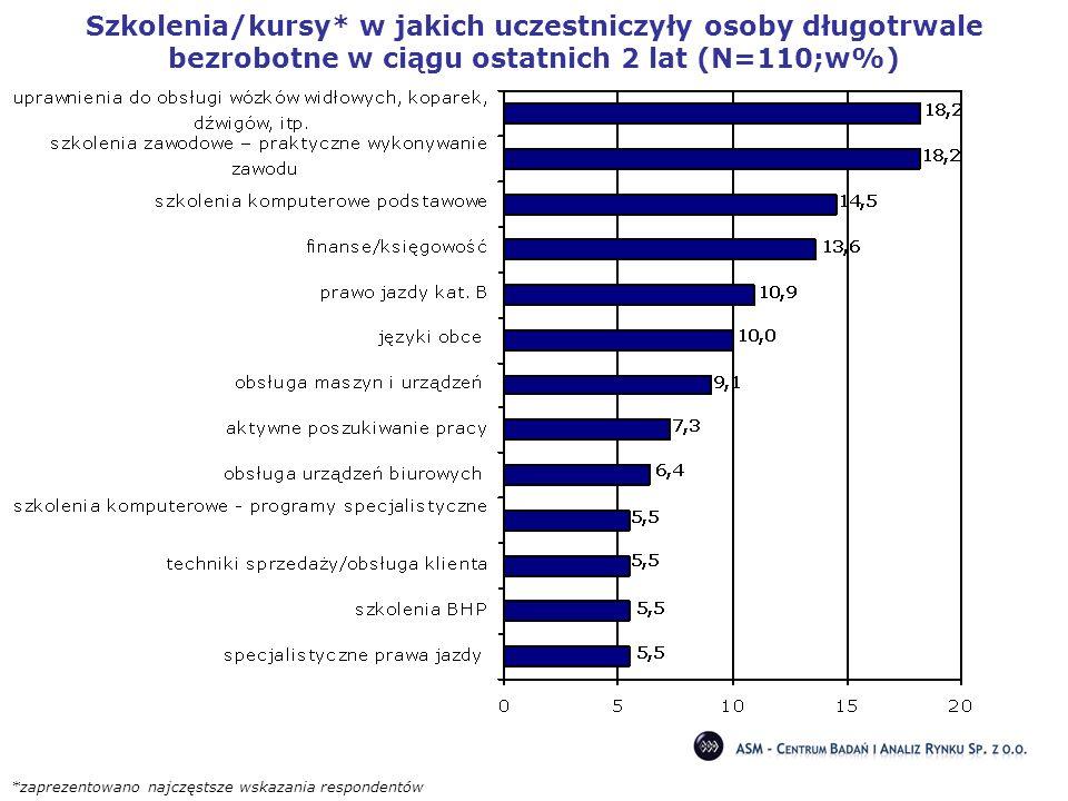 Szkolenia/kursy* w jakich uczestniczyły osoby długotrwale bezrobotne w ciągu ostatnich 2 lat (N=110;w%) *zaprezentowano najczęstsze wskazania responde