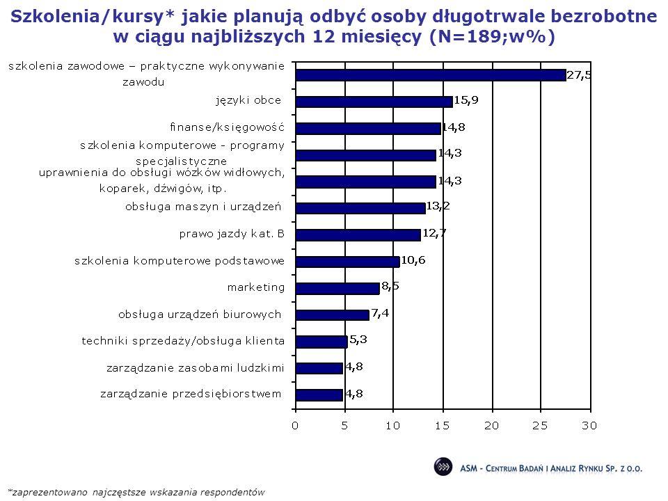 Szkolenia/kursy* jakie planują odbyć osoby długotrwale bezrobotne w ciągu najbliższych 12 miesięcy (N=189;w%) *zaprezentowano najczęstsze wskazania re
