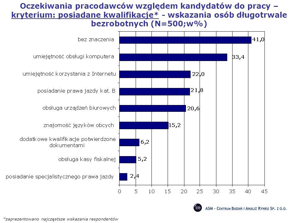 Oczekiwania pracodawców względem kandydatów do pracy – kryterium: posiadane kwalifikacje* - wskazania osób długotrwale bezrobotnych (N=500;w%) *zaprez