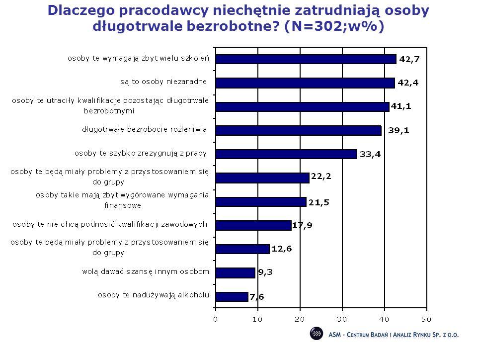Dlaczego pracodawcy niechętnie zatrudniają osoby długotrwale bezrobotne? (N=302;w%)