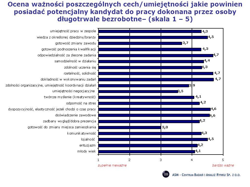 Ocena ważności poszczególnych cech/umiejętności jakie powinien posiadać potencjalny kandydat do pracy dokonana przez osoby długotrwale bezrobotne– (sk