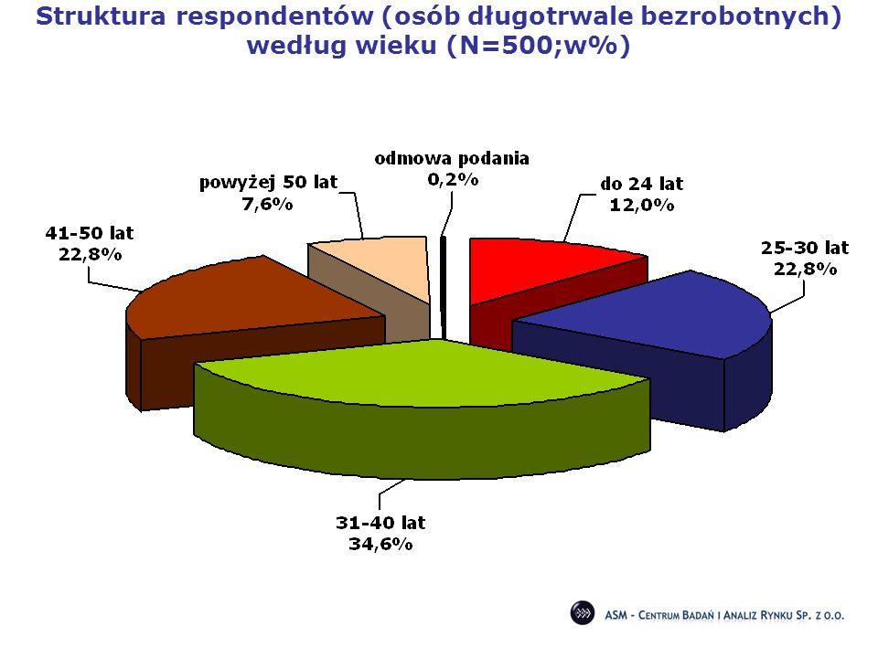 Struktura respondentów (osób długotrwale bezrobotnych) według wieku (N=500;w%)