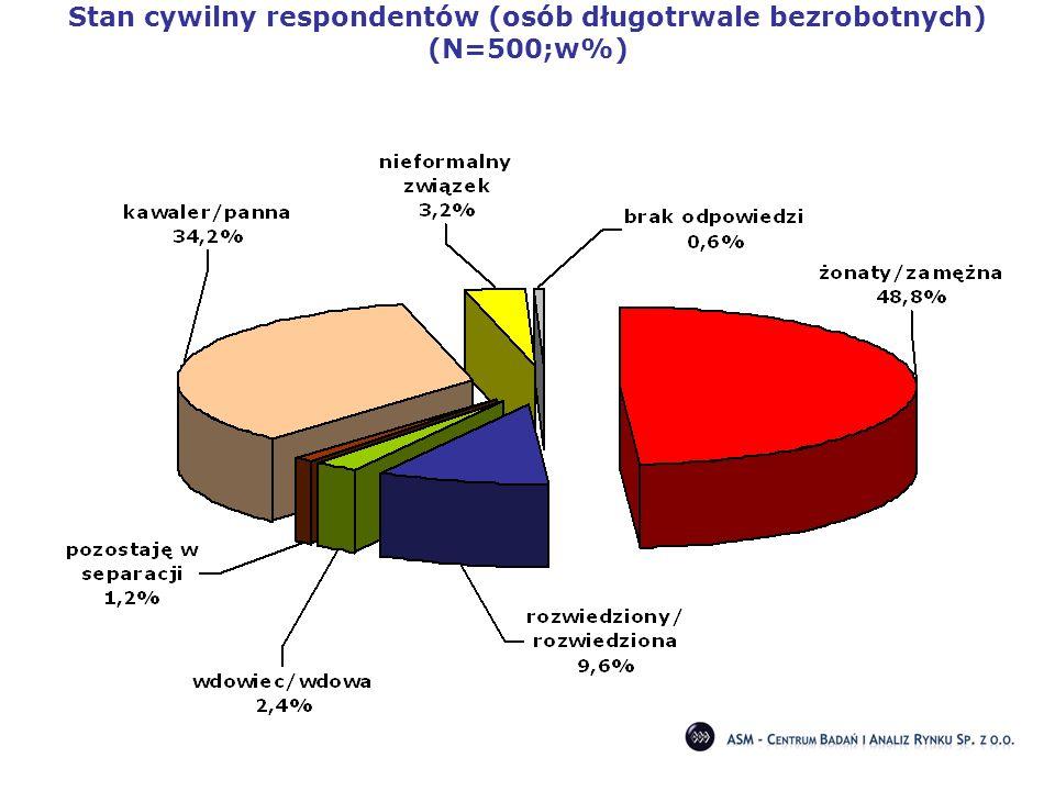 Stan cywilny respondentów (osób długotrwale bezrobotnych) (N=500;w%)