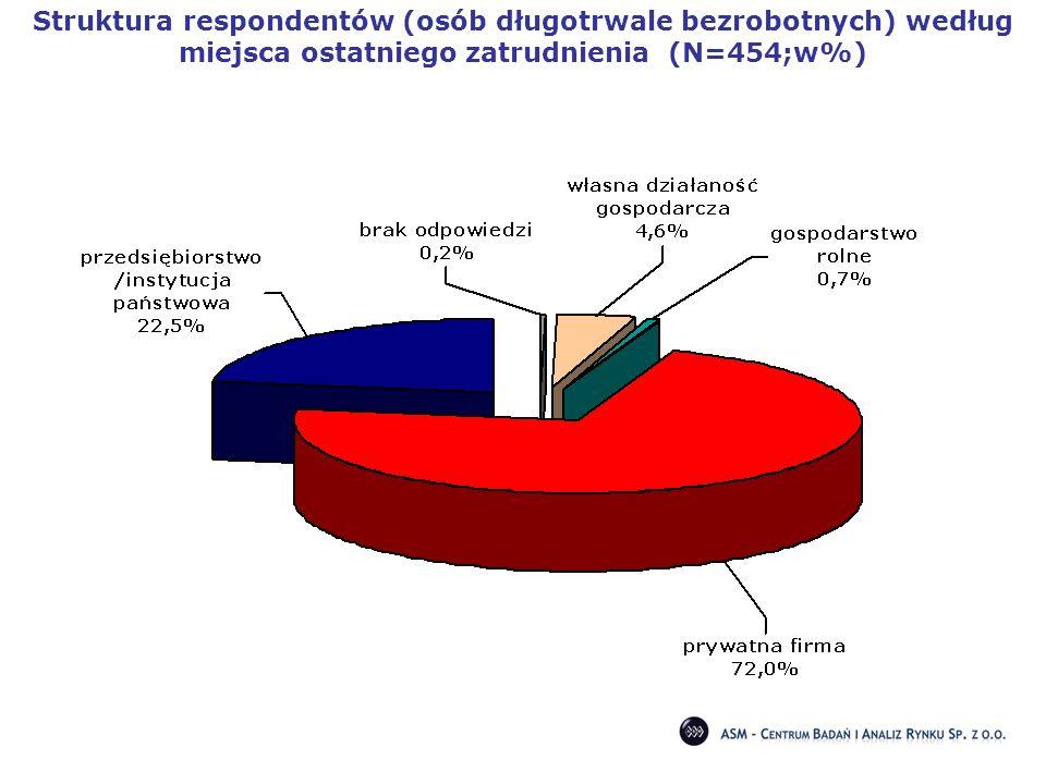 Struktura respondentów (osób długotrwale bezrobotnych) według miejsca ostatniego zatrudnienia (N=454;w%)