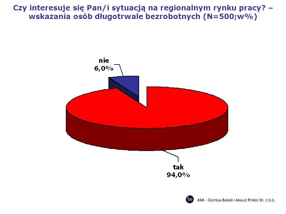 Czy interesuje się Pan/i sytuacją na regionalnym rynku pracy? – wskazania osób długotrwale bezrobotnych (N=500;w%)