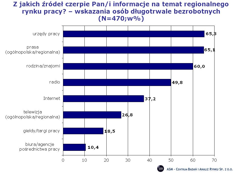 Z jakich źródeł czerpie Pan/i informacje na temat regionalnego rynku pracy? – wskazania osób długotrwale bezrobotnych (N=470;w%)