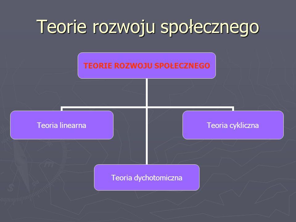 Teorie rozwoju społecznego TEORIE ROZWOJU SPOŁECZNEGO Teoria linearna Teoria dychotomiczna Teoria cykliczna