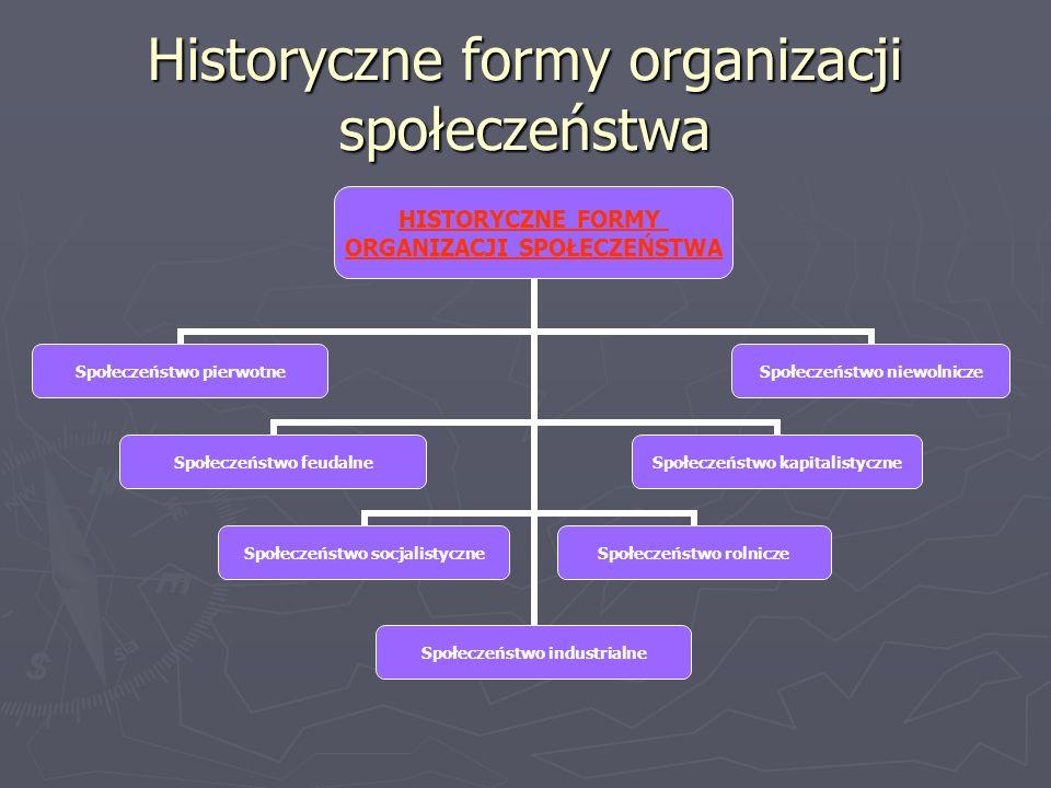 Historyczne formy organizacji społeczeństwa HISTORYCZNE FORMY ORGANIZACJI SPOŁECZEŃSTWA Społeczeństwo pierwotne Społeczeństwo feudalne Społeczeństwo socjalistyczne Społeczeństwo industrialne Społeczeństwo rolnicze Społeczeństwo kapitalistyczne Społeczeństwo niewolnicze