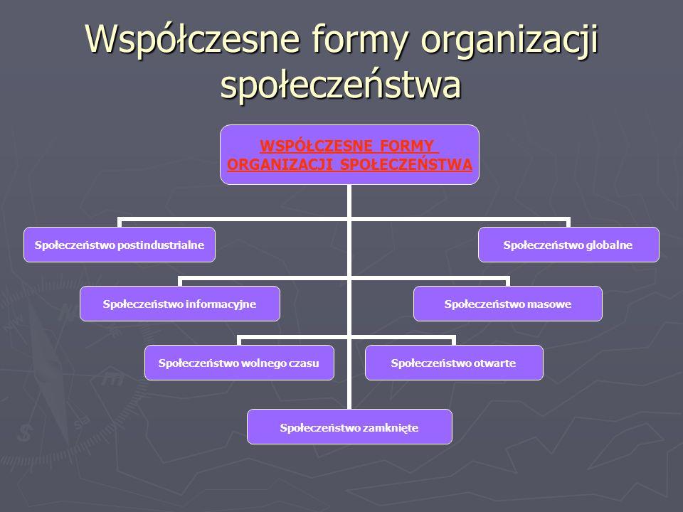 Współczesne formy organizacji społeczeństwa WSPÓŁCZESNE FORMY ORGANIZACJI SPOŁECZEŃSTWA Społeczeństwo postindustrialne Społeczeństwo informacyjne Społeczeństwo wolnego czasu Społeczeństwo zamknięte Społeczeństwo otwarte Społeczeństwo masowe Społeczeństwo globalne