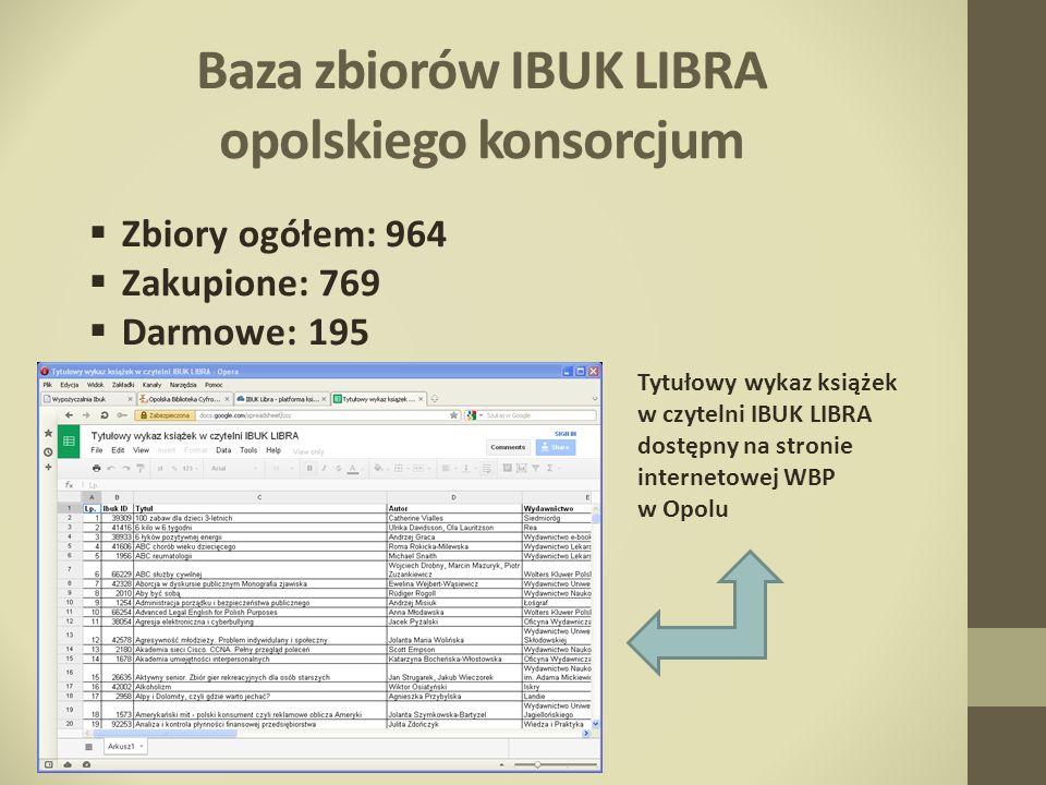 Baza zbiorów IBUK LIBRA opolskiego konsorcjum Zbiory ogółem: 964 Zakupione: 769 Darmowe: 195 Tytułowy wykaz książek w czytelni IBUK LIBRA dostępny na